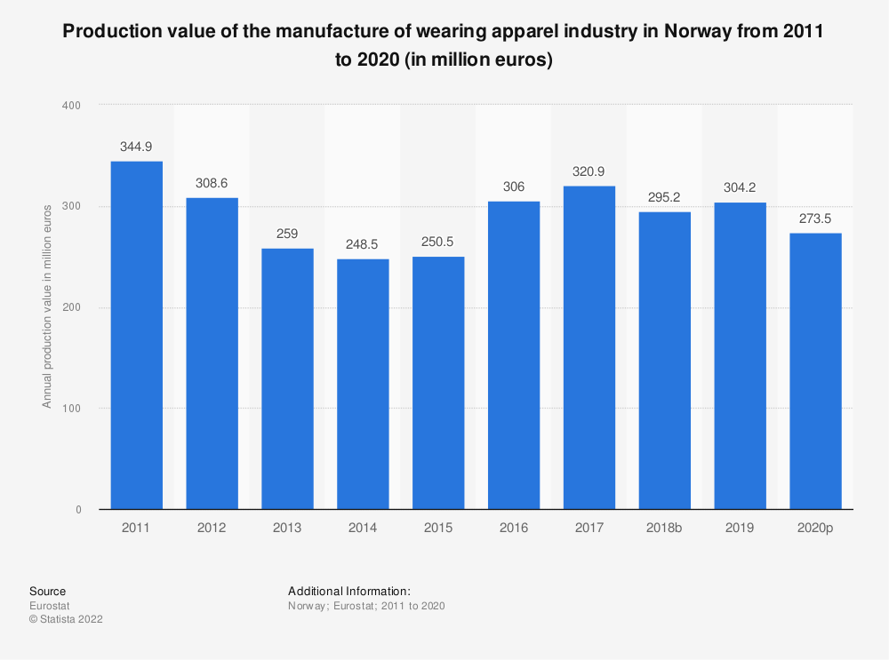 Statistic: Production value of the manufacture of wearing apparel industry in Norway from 2008 to 2017 (in million euros) | Statista