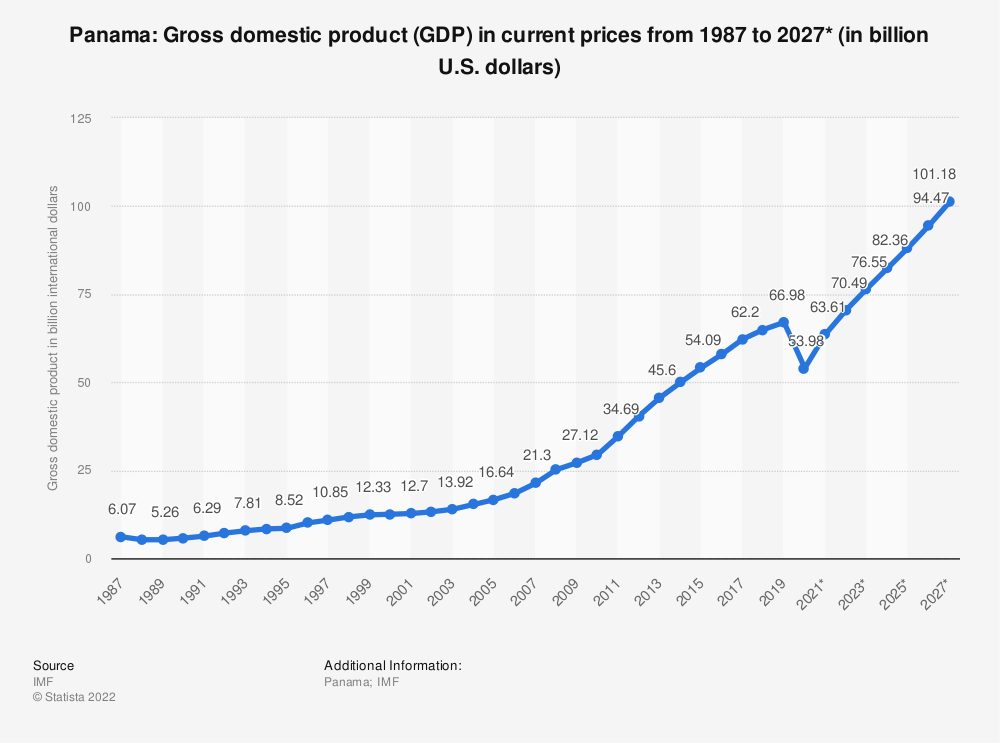Statistic: Panama: Gross domestic product (GDP) in current prices from 2014 to 2024* (in billion U.S. dollars) | Statista