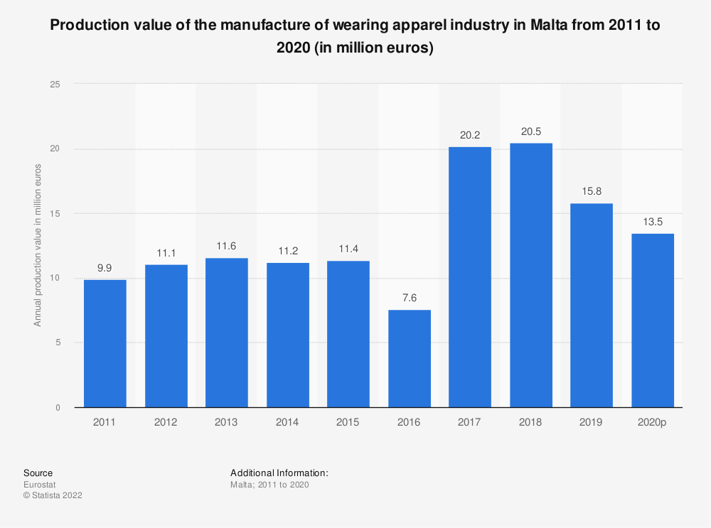 Statistic: Production value of the manufacture of wearing apparel industry in Malta from 2009 to 2017 (in million euros) | Statista