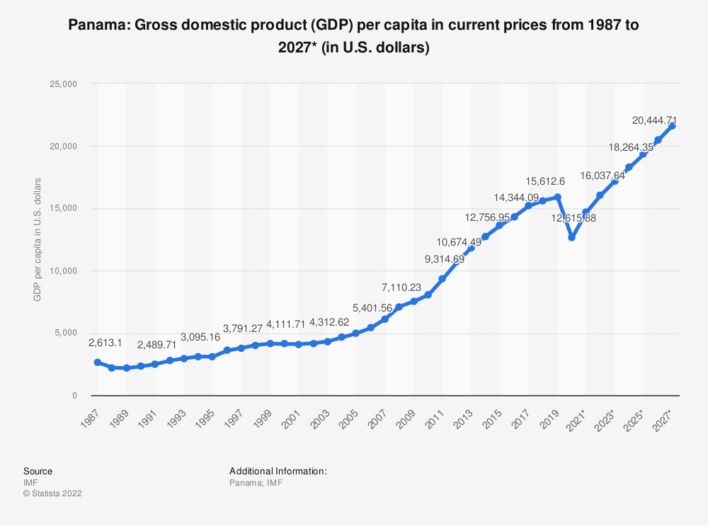 Statistic: Panama: Gross domestic product (GDP) per capita in current prices from 1984 to 2024* (in U.S. dollars) | Statista