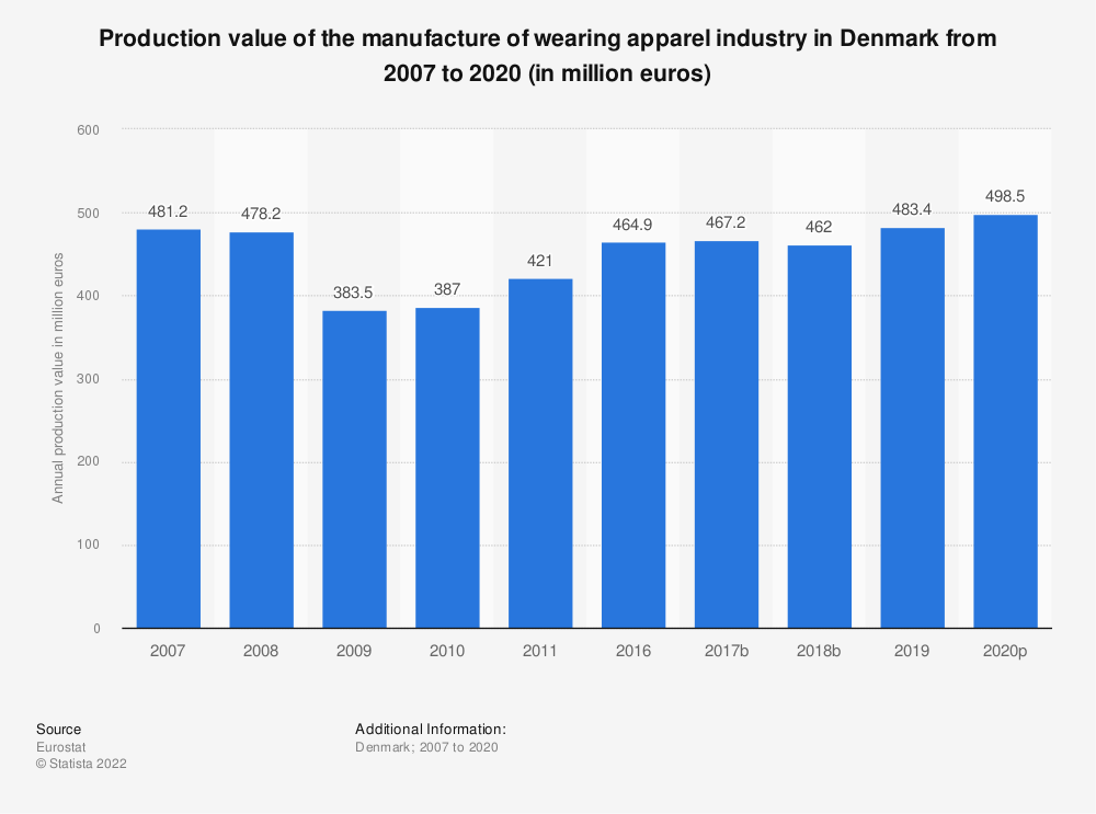 Statistic: Production value of the manufacture of wearing apparel industry in Denmark from 2008 to 2017 (in million euros) | Statista