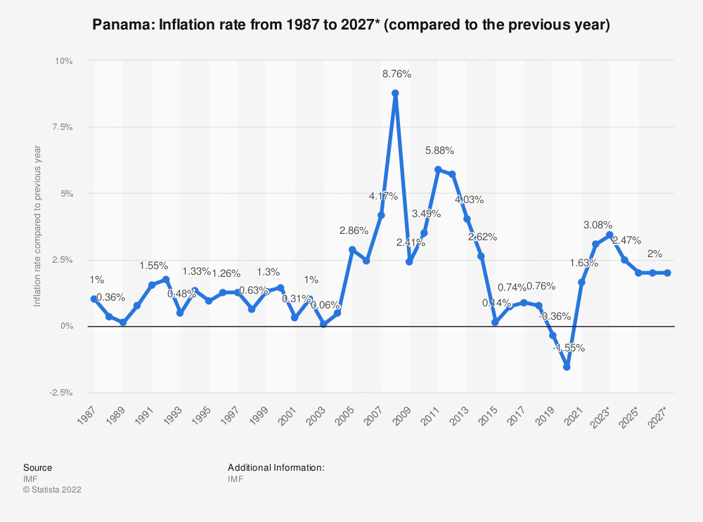 Statistic: Panama: Inflation rate from 1984 to 2021* (compared to the previous year) | Statista