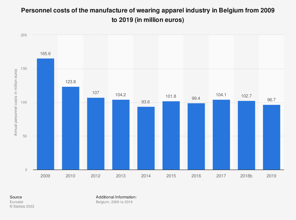 Statistic: Personnel costs of the manufacture of wearing apparel industry in Belgium from 2008 to 2016 (in million euros) | Statista