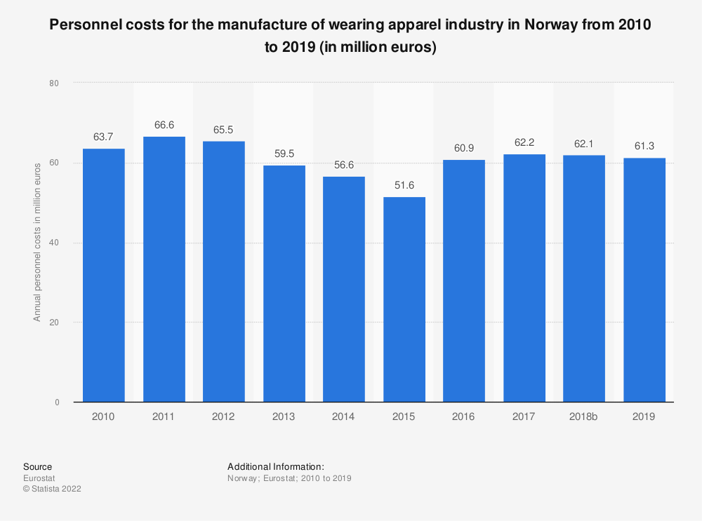 Statistic: Personnel costs for the manufacture of wearing apparel industry in Norway from 2008 to 2016 (in million euros) | Statista