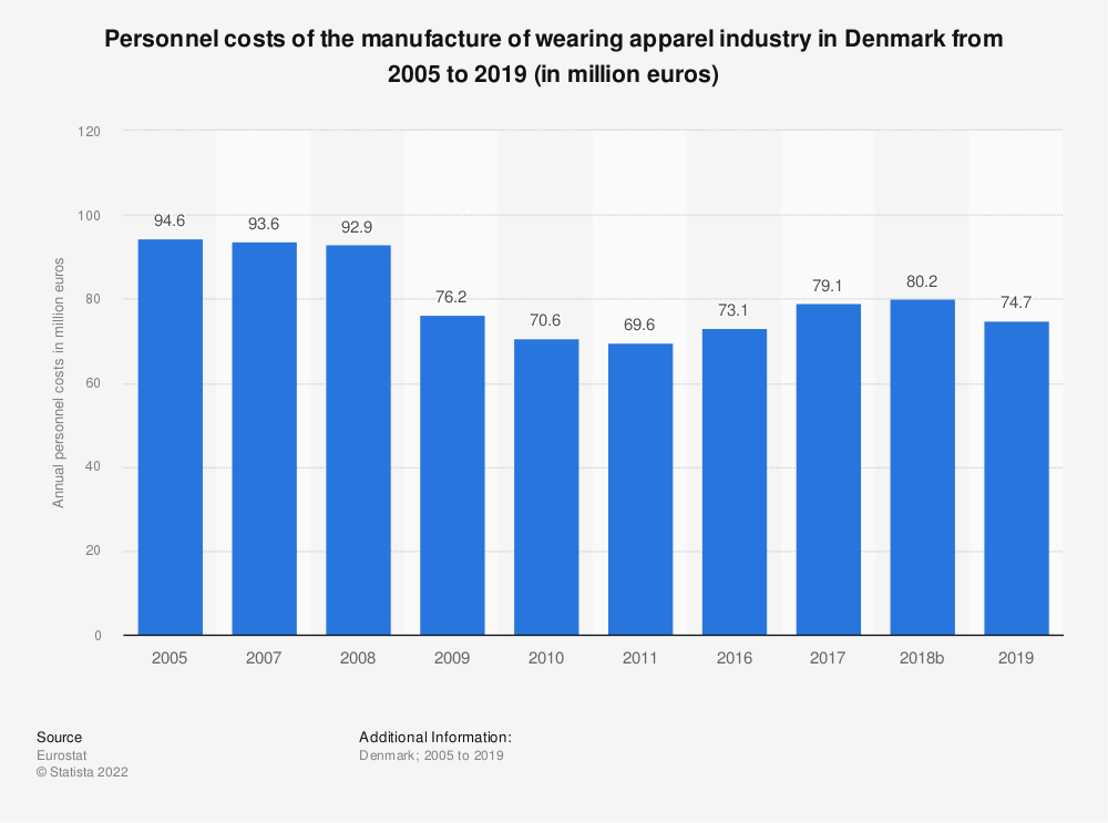 Statistic: Personnel costs of the manufacture of wearing apparel industry in Denmark from 2008 to 2016 (in million euros) | Statista