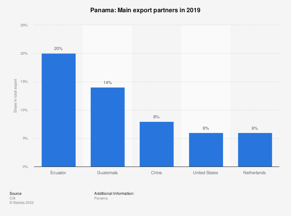 Statistic: Panama: Main export partners in 2017 | Statista