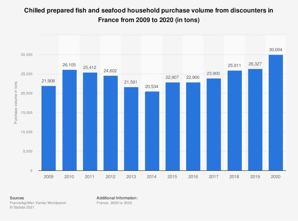 Statistic: Chilled fish and seafood household purchase volume from discounters in France from 2009 to 2018 (in tons)  | Statista