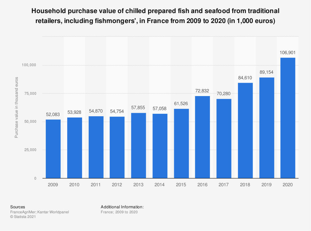 Statistic: Household purchase value of chilled fish and seafood from traditional markets in France from 2009 to 2015* (in 1,000 euros) | Statista