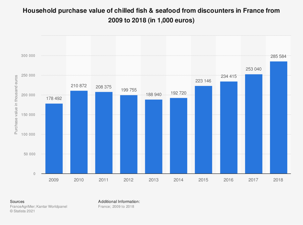 Statistic: Household purchase value of chilled fish & seafood from discounters in France from 2009 to 2018 (in 1,000 euros) | Statista