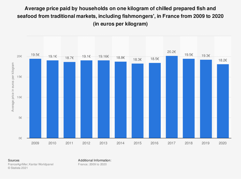 Statistic: Average household expenditure on chilled fish and seafood from food markets in France from 2009 to 2018* (in euros per kilogram) | Statista