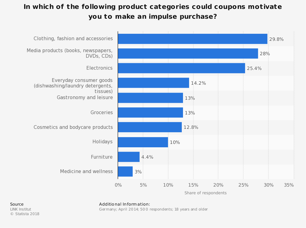 Statistic: In which of the following product categories could coupons motivate you to make an impulse purchase? | Statista