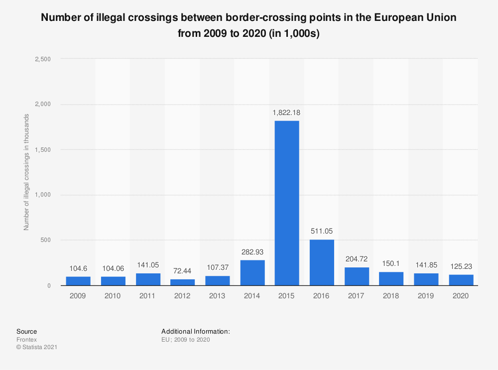 Statistic: Illegal entries between border-crossing points (BCPs) detected in the European Union (EU) from 2009 to 2018 (in 1,000 people) | Statista