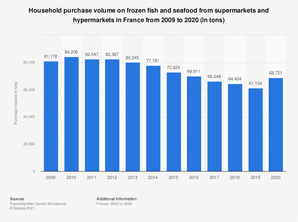 Statistic: Household purchase volume on frozen fish and seafood from supermarkets and hypermarkets in France from 2009 to 2018* (in tons) | Statista