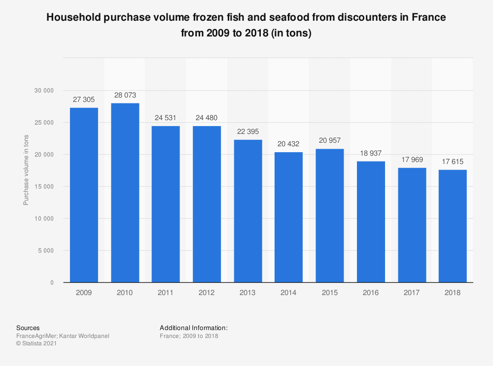 Statistic: Household purchase volume frozen fish and seafood from discounters in France from 2009 to 2015 (in tons) | Statista