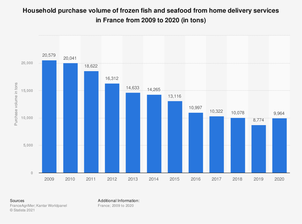 Statistic: Household purchase volume of frozen fish and seafood from home delivery services in France from 2009 to 2015 (in tons) | Statista