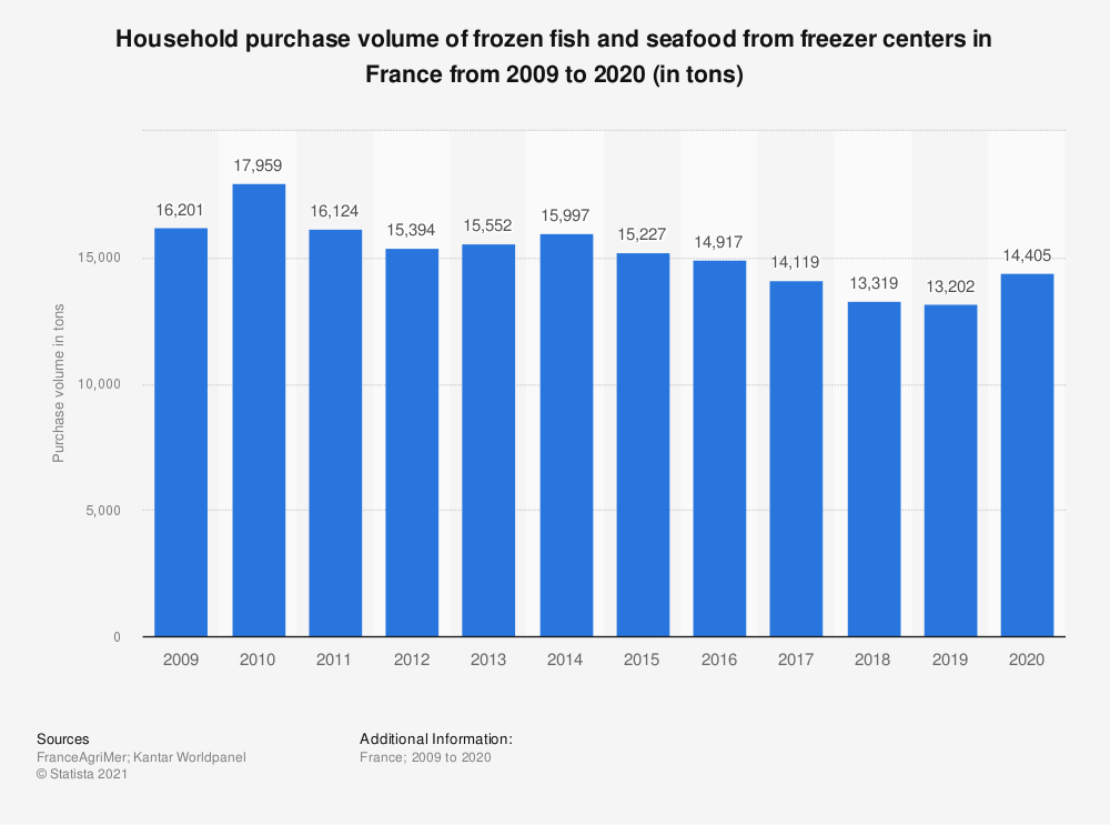 Statistic: Household purchase volume of frozen fish and seafood from freezer centers in France from 2009 to 2015 (in tons) | Statista