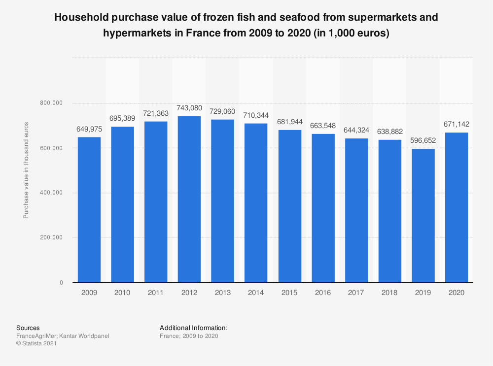 Statistic: Household purchase value of frozen fish and seafood from supermarkets and hypermarkets in France from 2009 to 2015* (in 1,000 euros) | Statista