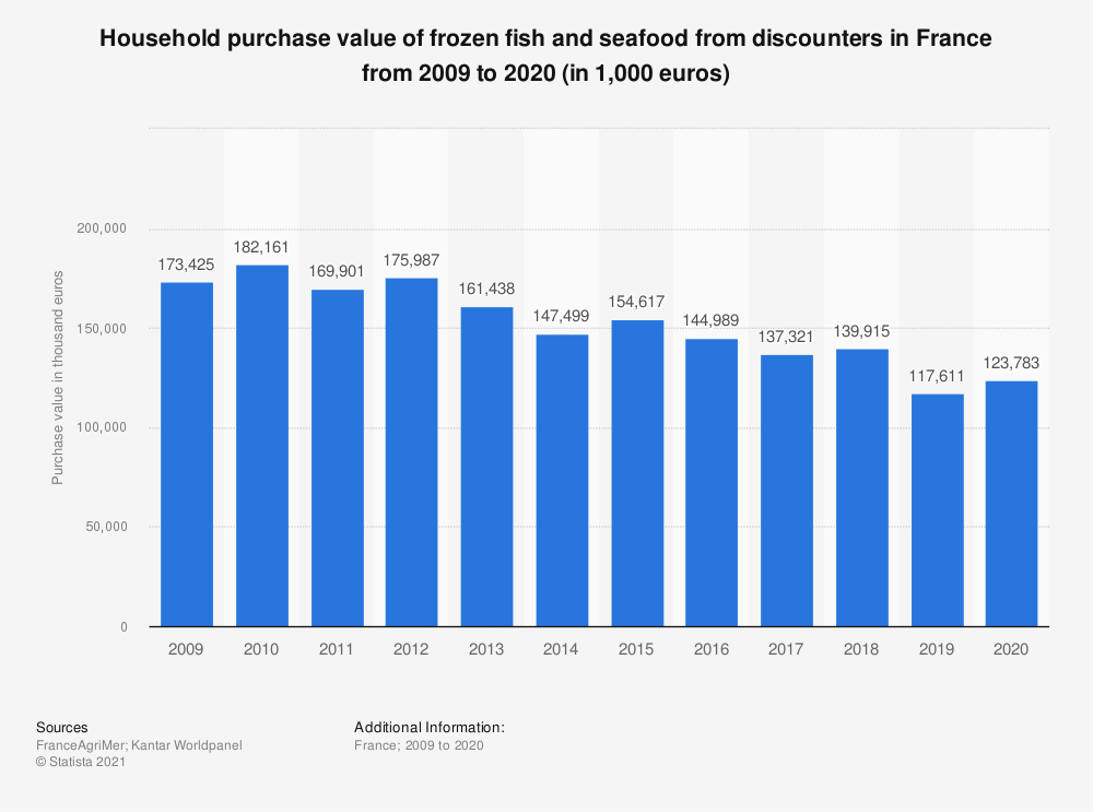 Statistic: Household purchase value of frozen fish and seafood from discounters in France from 2009 to 2015 (in 1,000 euros)      | Statista