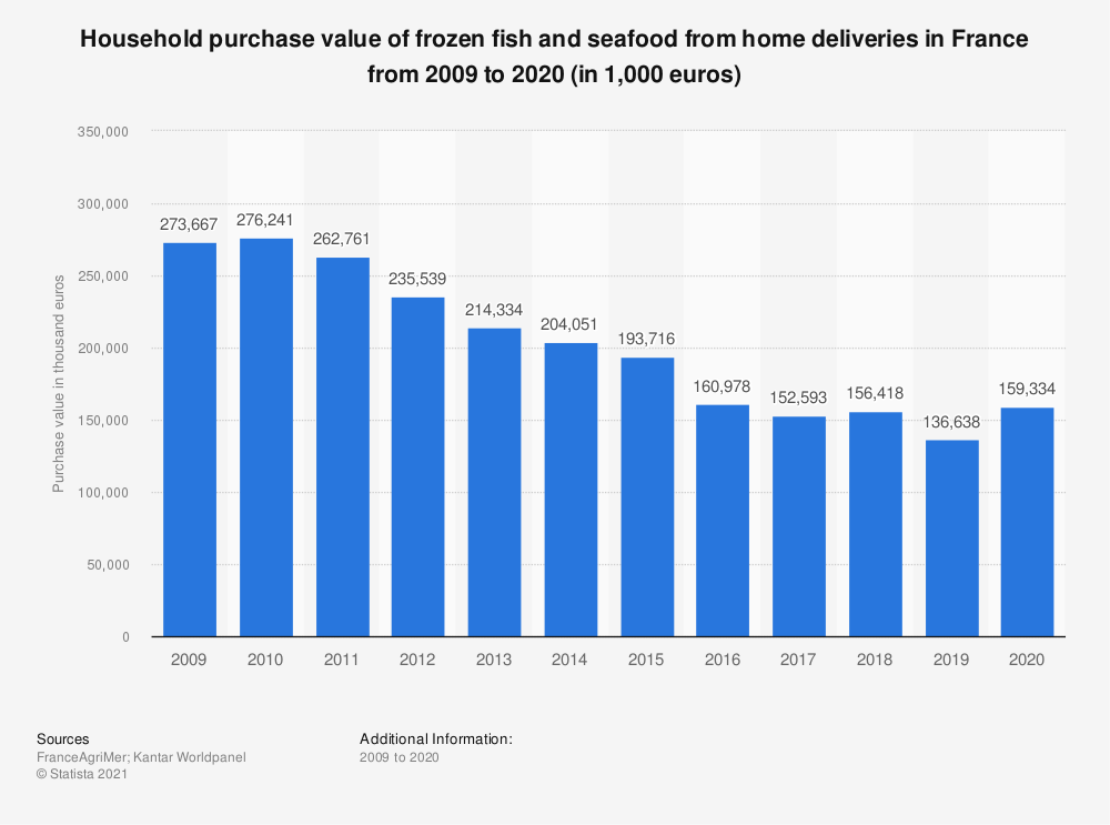 Statistic: Household purchase value of frozen fish and seafood from home deliveries in France from 2009 to 2018* (in 1,000 euros) | Statista