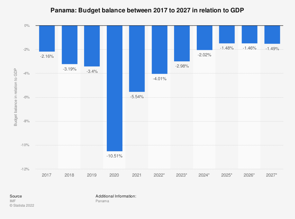 Statistic: Panama: Budget balance between 2014 to 2024 in relation to GDP | Statista
