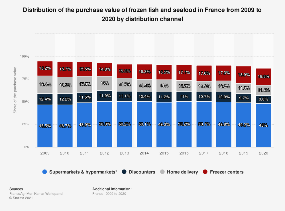 Statistic: Value share of frozen fish and seafood in France from 2009 to 2018 by distribution channel | Statista