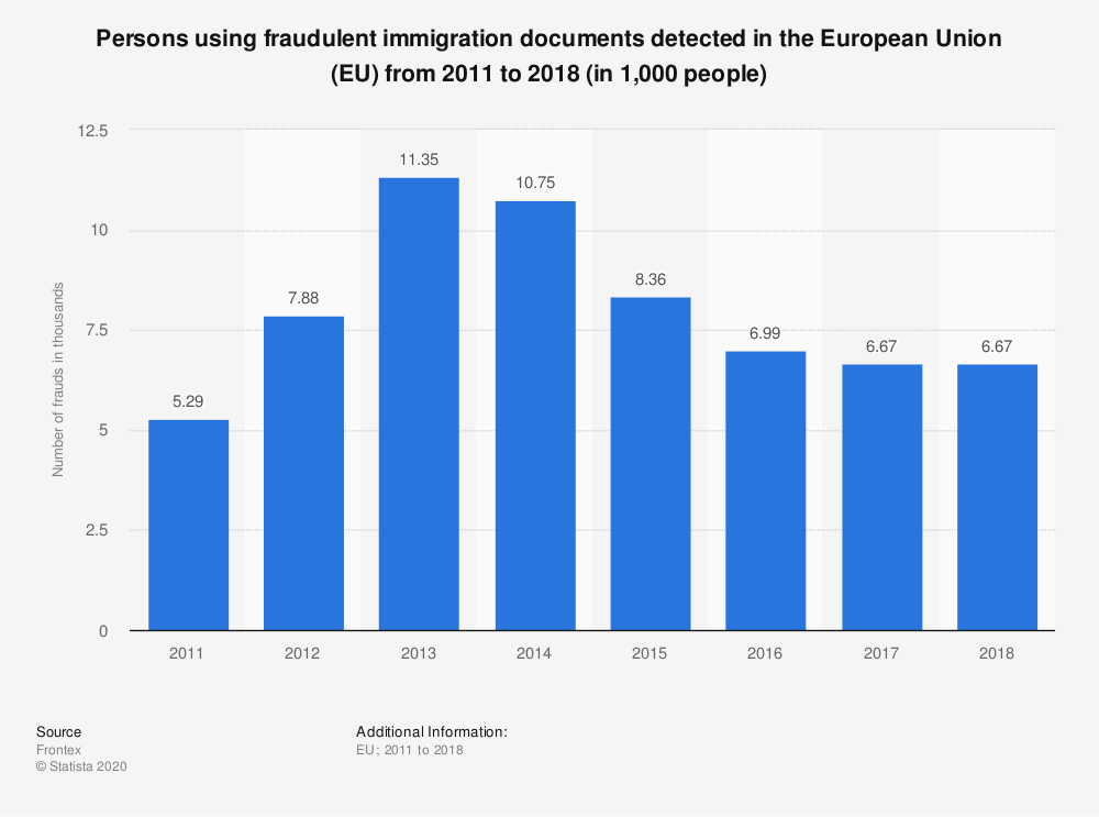 Statistic: Persons using fraudulent immigration documents detected in the European Union (EU) from 2011 to 2018 (in 1,000 people) | Statista