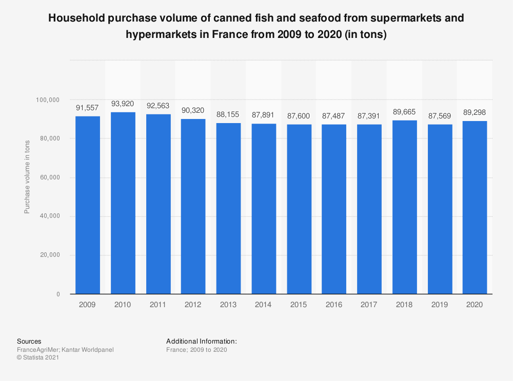 Statistic: Household purchase volume of canned fish and seafood from supermarkets and hypermarkets in France from 2009 to 2018* (in tons) | Statista