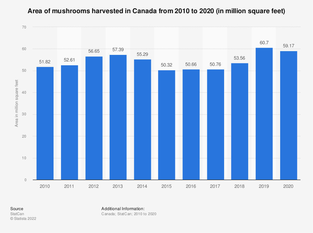 Statistic: Area of mushrooms harvested in Canada from 2010 to 2018 (in million square feet) | Statista