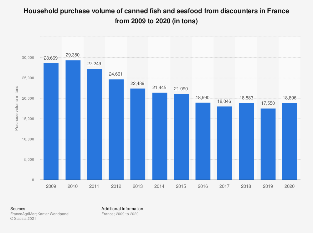 Statistic: Household purchase volume of canned fish and seafood from discounters in France from 2009 to 2018 (in tons)  | Statista