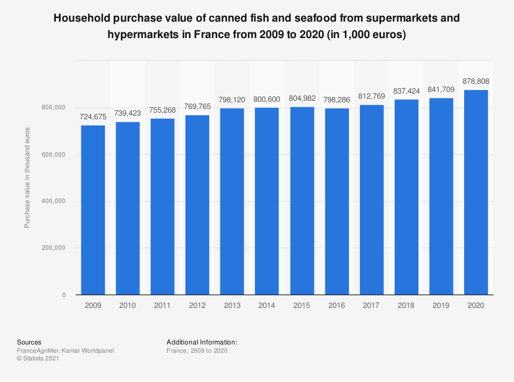 Statistic: Household purchase value of canned fish and seafood from supermarkets and hypermarkets in France from 2009 to 2015* (in 1,000 euros)   Statista