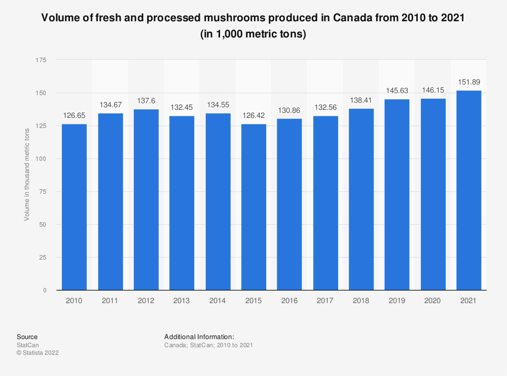 Statistic: Volume of fresh and processed mushrooms produced in Canada from 2010 to 2018(in 1,000 metric tons) | Statista