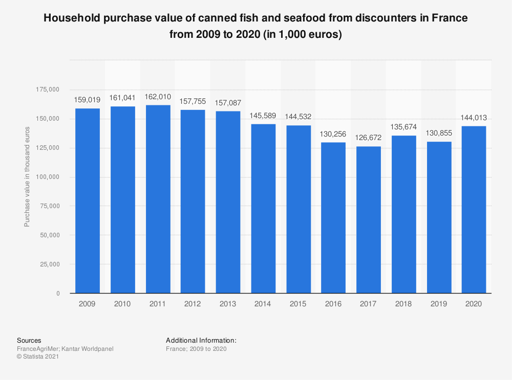 Statistic: Household purchase value of canned fish and seafood from discounters in France from 2009 to 2018 (in 1,000 euros)  | Statista