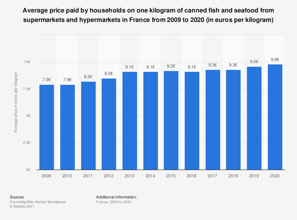 Statistic: Average household expenditure on canned fish and seafood from supermarkets and hypermarkets in France from 2009 to 2015* (in euros per kilogram) | Statista