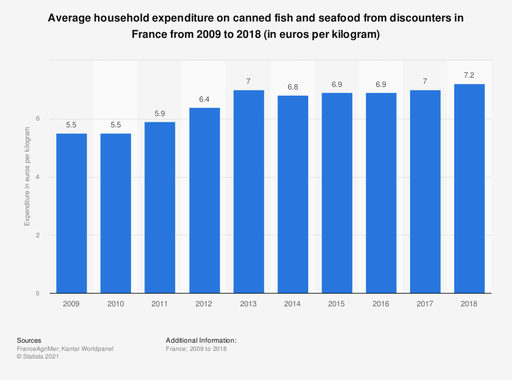 Statistic: Average household expenditure on canned fish and seafood from discounters in France from 2009 to 2018 (in euros per kilogram) | Statista