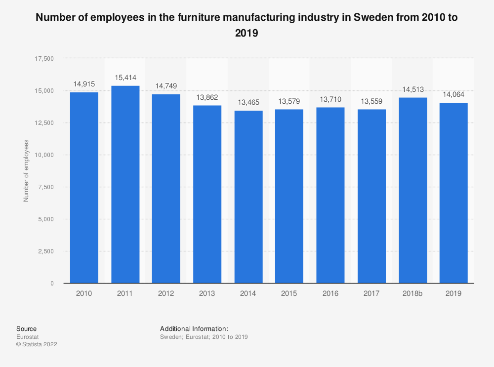 Statistic: Number of employees in the furniture manufacturing industry in Sweden from 2008 to 2017 | Statista
