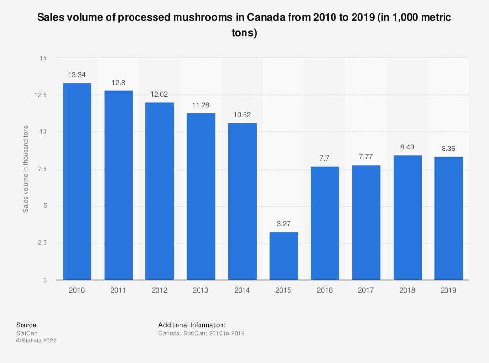 Statistic: Sales volume of processed mushrooms in Canada from 2010 to 2019 (in 1,000 metric tons) | Statista