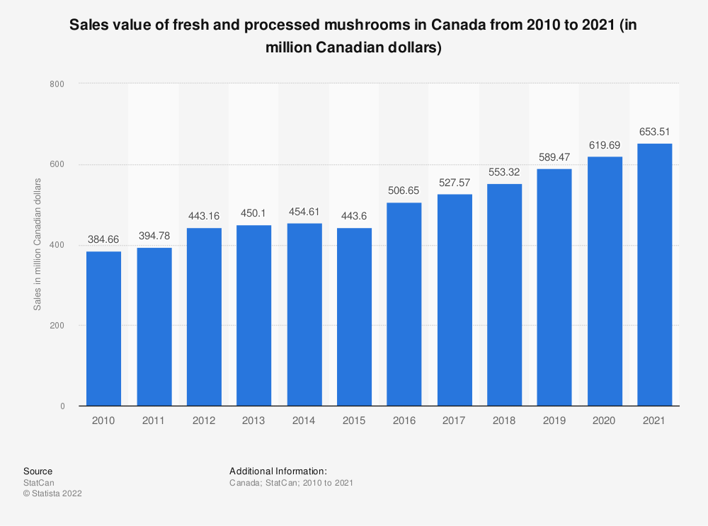 Statistic: Sales value of fresh and processed mushrooms in Canada from 2010 to 2018 (in million Canadian dollars) | Statista