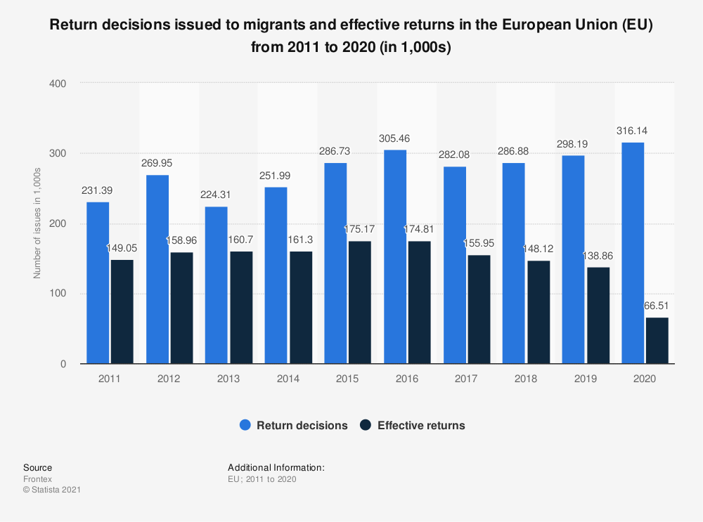 Statistic: Return decisions issued to migrants in the European Union (EU) from 2011 to 2018 (in 1,000) | Statista