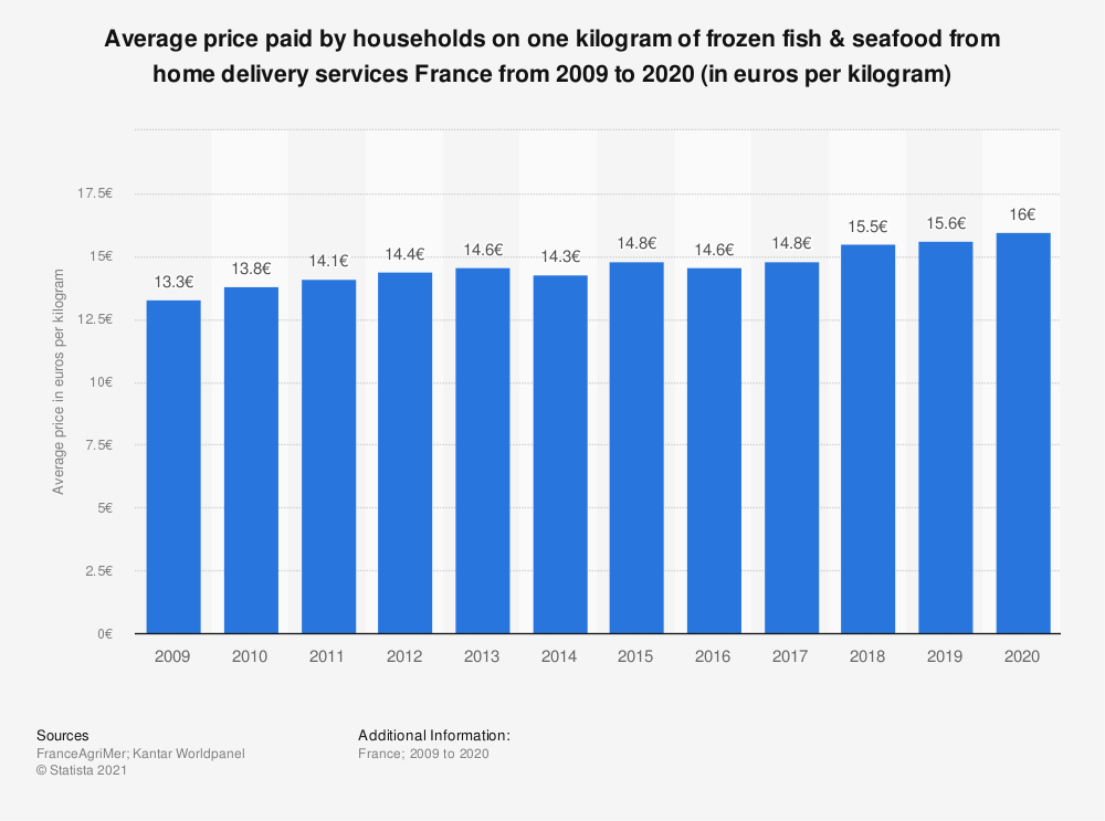 Statistic: Average household expenditure on frozen fish & seafood from home delivery services France from 2009 to 2018 (in euros per kilogram) | Statista