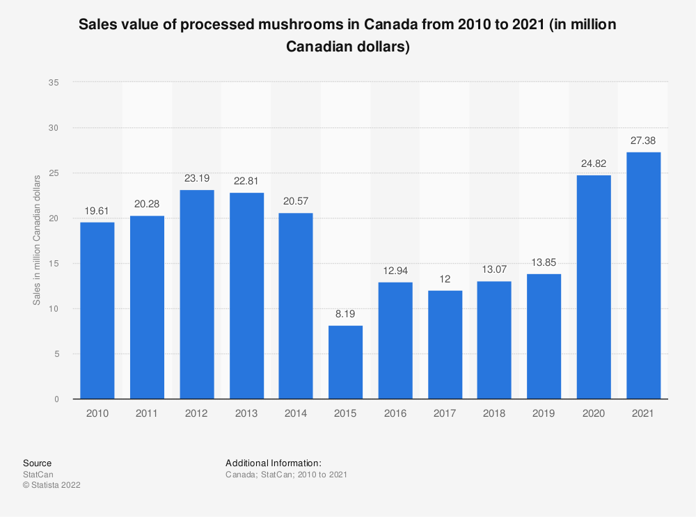 Statistic: Sales value of processed mushrooms in Canada from 2010 to 2018 (in million Canadian dollars) | Statista