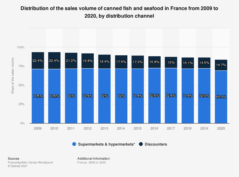Statistic: Market share in volume of canned fish and seafood in France from 2009 to 2018 by distribution channel | Statista