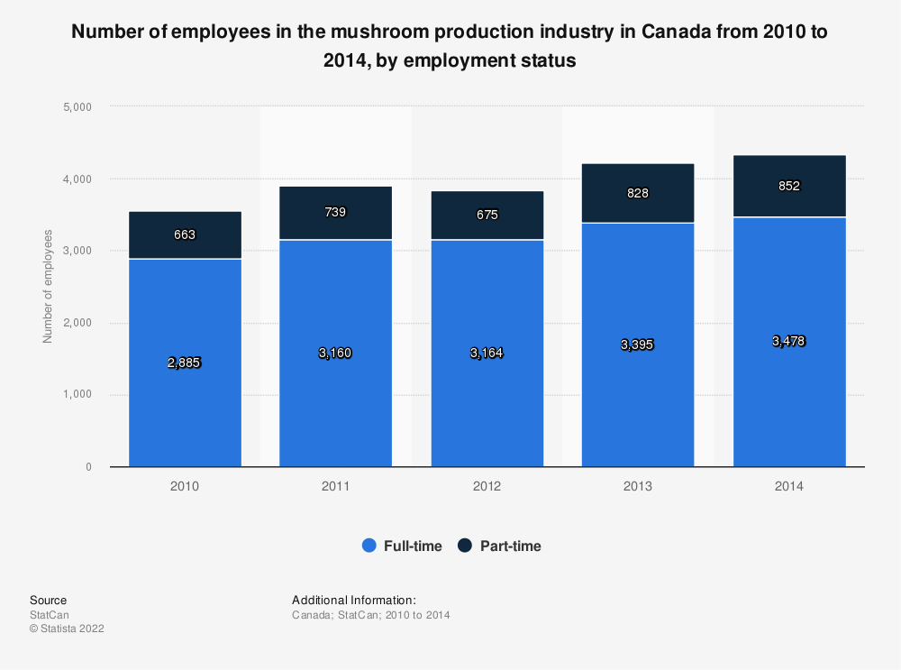 Statistic: Number of employees in the mushroom production industry in Canada from 2010 to 2014, by employment status | Statista