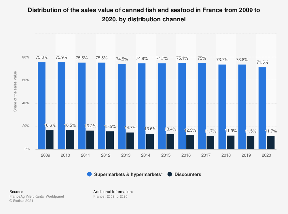 Statistic: Value market share of canned fish and seafood in France from 2009 to 2015 by distribution channel | Statista
