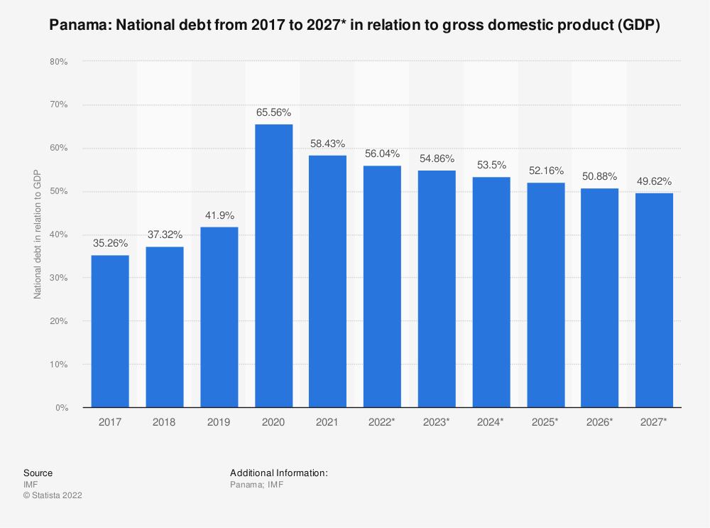 Statistic: Panama: National debt from 2014 to 2024* in relation to gross domestic product (GDP) | Statista