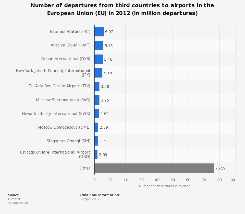 Statistic: Number of departures from third countries to airports in the European Union (EU) in 2012 (in million departures) | Statista