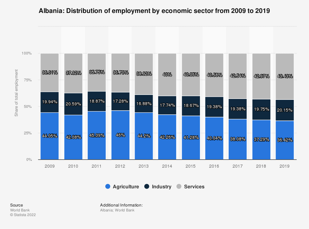 Statistic: Albania: Distribution of employment by economic sector from 2008 to 2018 | Statista