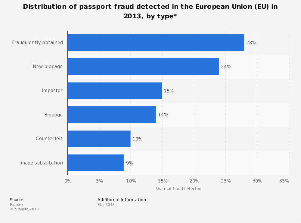 Statistic: Distribution of passport fraud detected in the European Union (EU) in 2013, by type* | Statista