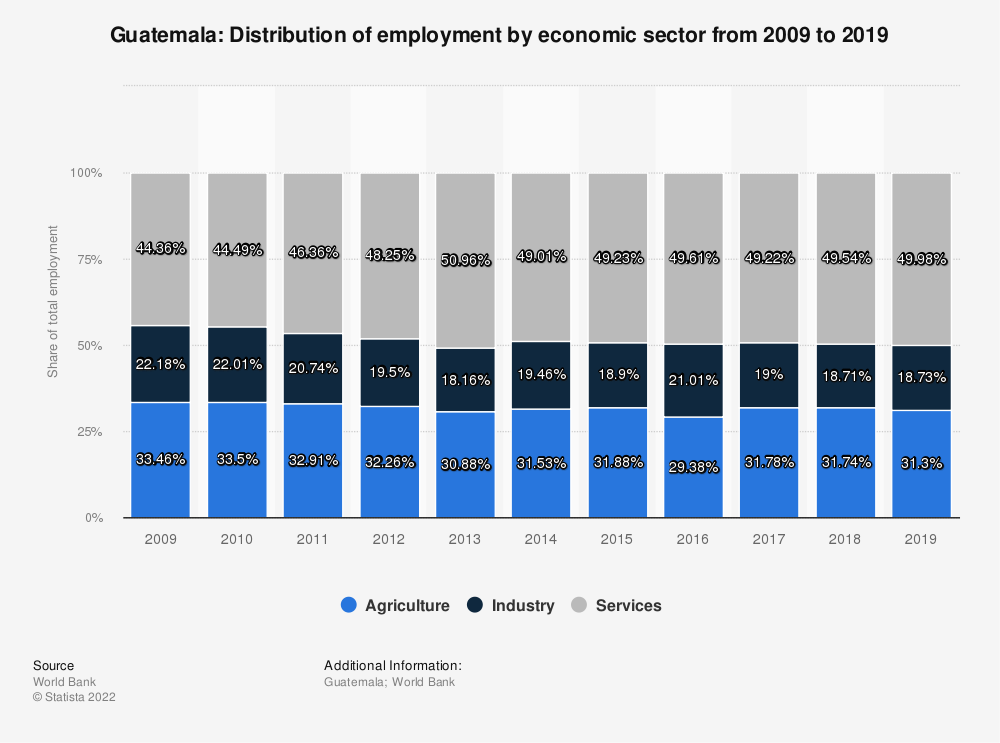 Statistic: Guatemala: Distribution of employment by economic sector from 2008 to 2018 | Statista