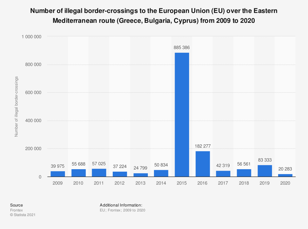 Statistic: Number of illegal border-crossings to the European Union (EU) over the Eastern Mediterranean route (Greece, Bulgaria, Cyprus) from 2009 to 2018 | Statista