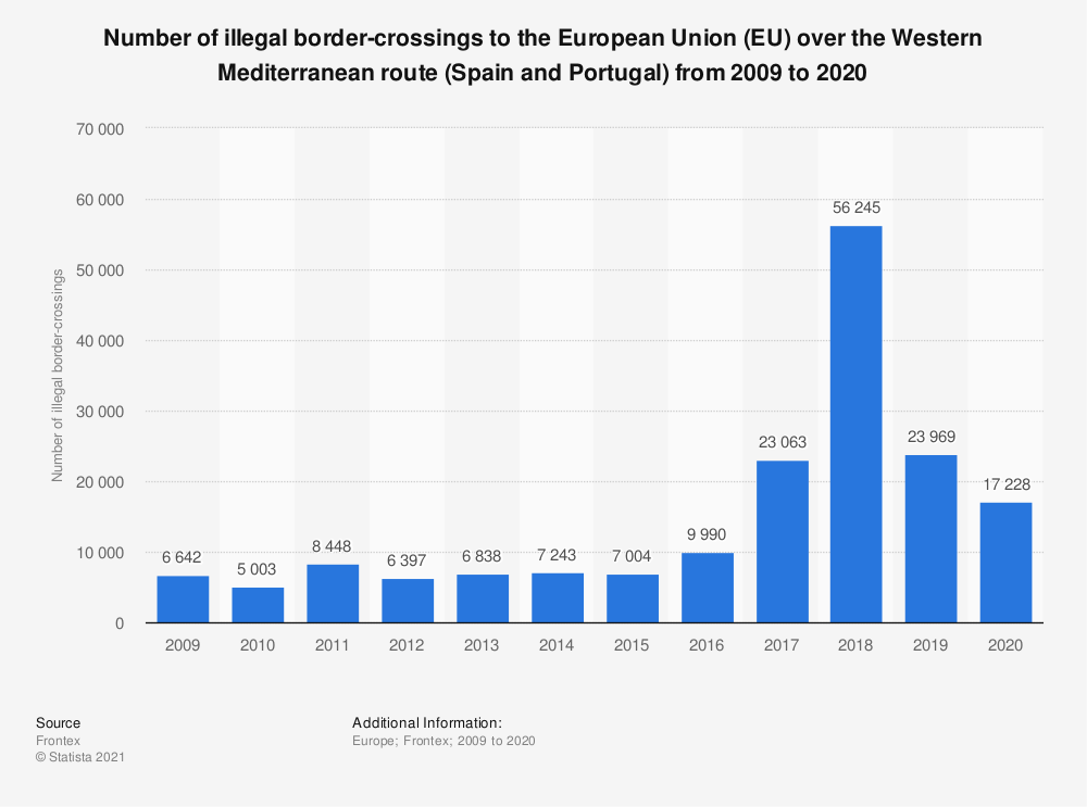 Statistic: Number of illegal border-crossings to the European Union (EU) over the Western Mediterranean route (Spain and Portugal) from 2009 to 2019 | Statista